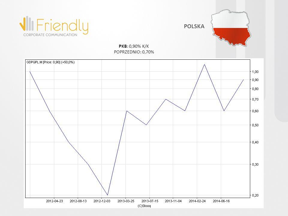 INFLACJA CPI: 0,40% R/R POPRZEDNIO: 0,30% STREFA EURO
