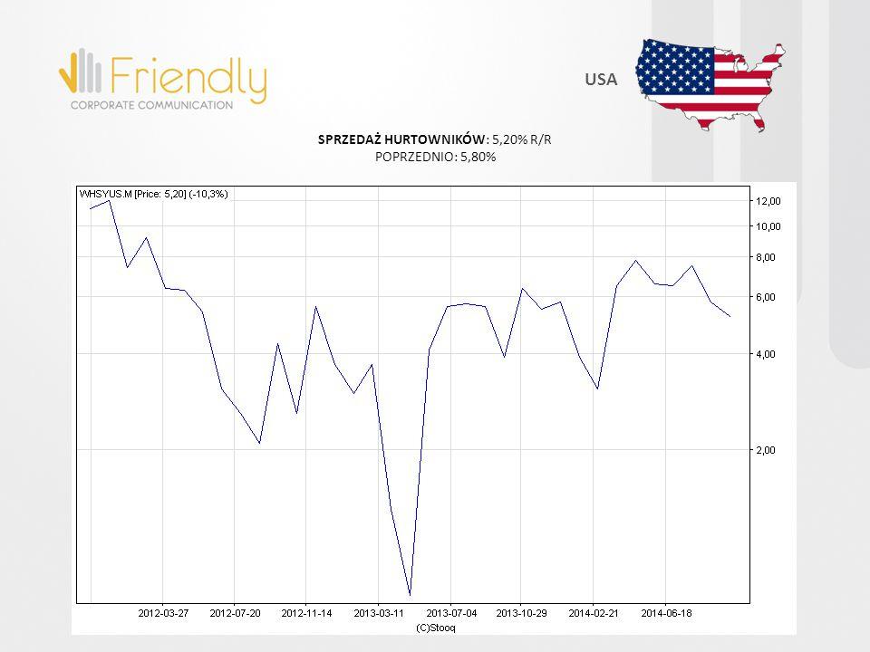 ZAPASY HURTOWNIKÓW: 7,40% R/R POPRZEDNIO: 7,90% USA