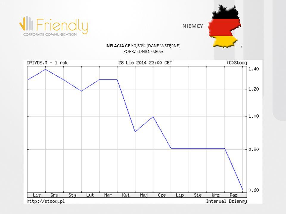 INFLACJA CPI: 0,60% (DANE WSTĘPNE) POPRZEDNIO: 0,80% NIEMCY