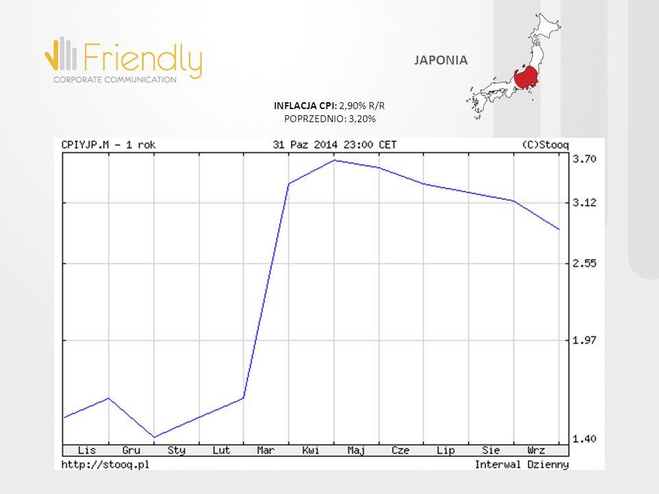 INFLACJA CPI: 2,90% R/R POPRZEDNIO: 3,20% JAPONIA