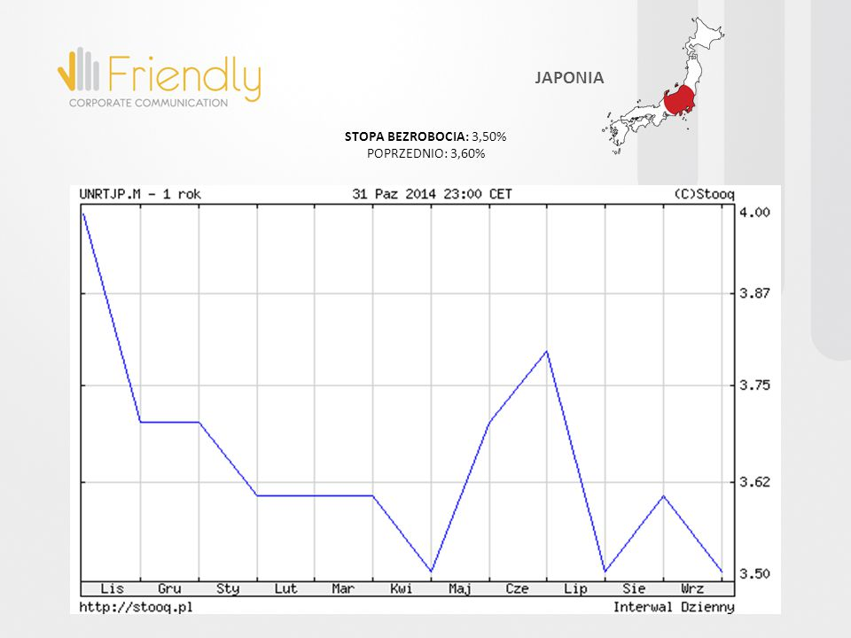 STOPA BEZROBOCIA: 3,50% POPRZEDNIO: 3,60% JAPONIA