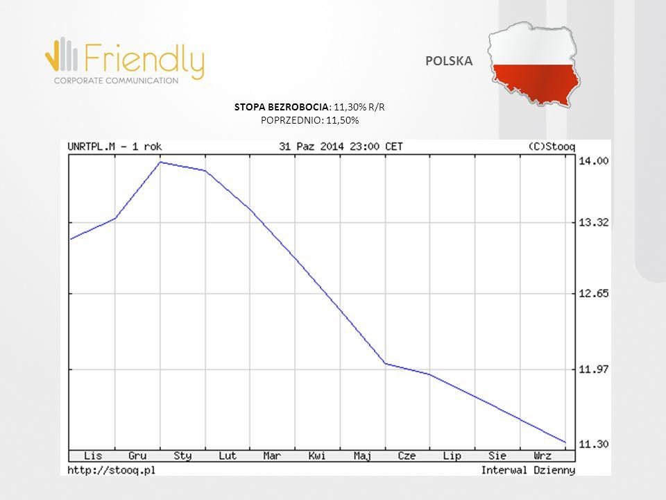 POLSKA STOPA BEZROBOCIA: 11,30% R/R POPRZEDNIO: 11,50%