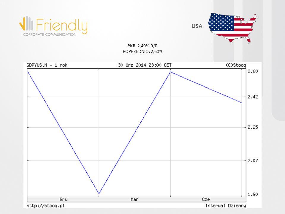 PKB: 2,40% R/R POPRZEDNIO: 2,60% USA