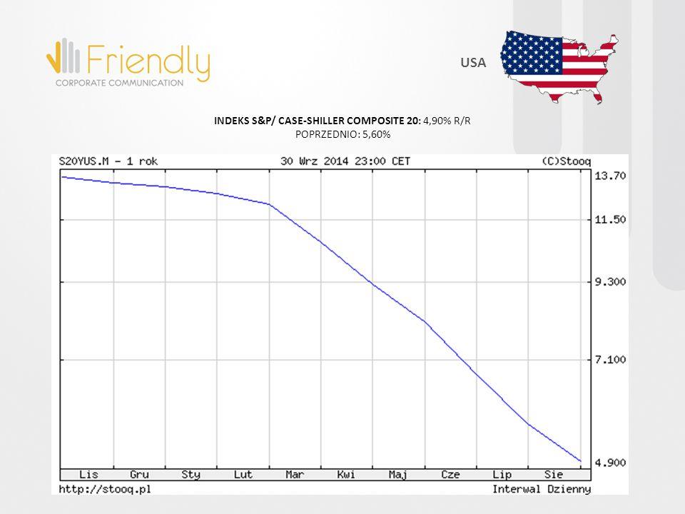 INDEKS S&P/ CASE-SHILLER COMPOSITE 20: 4,90% R/R POPRZEDNIO: 5,60% USA