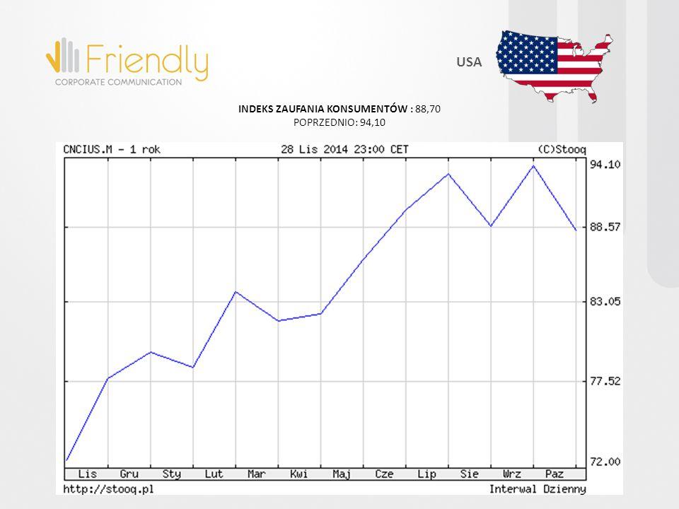 NASDAQ100: ROCZNY USA