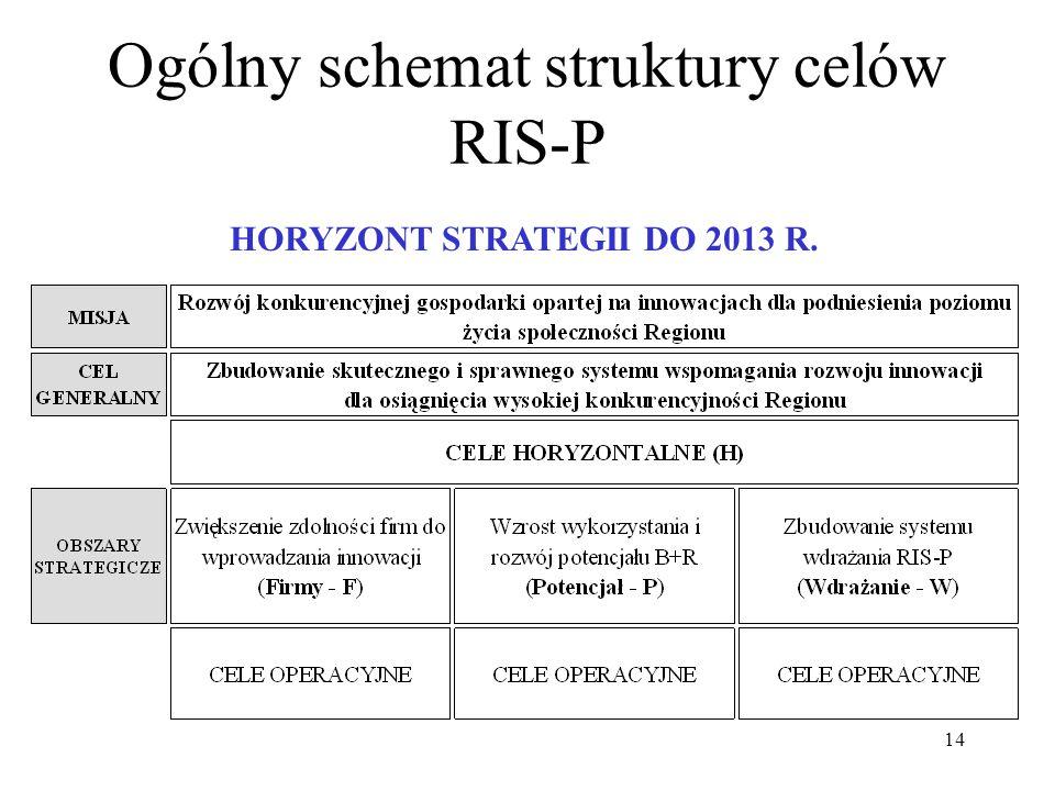 14 Ogólny schemat struktury celów RIS-P HORYZONT STRATEGII DO 2013 R.