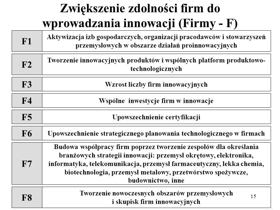 15 Zwiększenie zdolności firm do wprowadzania innowacji (Firmy - F) F1 Aktywizacja izb gospodarczych, organizacji pracodawców i stowarzyszeń przemysłowych w obszarze działań proinnowacyjnych F2 Tworzenie innowacyjnych produktów i wspólnych platform produktowo- technologicznych F3 Wzrost liczby firm innowacyjnych F4 Wspólne inwestycje firm w innowacje F5 Upowszechnienie certyfikacji F6 Upowszechnienie strategicznego planowania technologicznego w firmach F7 Budowa współpracy firm poprzez tworzenie zespołów dla określania branżowych strategii innowacji: przemysł okrętowy, elektronika, informatyka, telekomunikacja, przemysł farmaceutyczny, lekka chemia, biotechnologia, przemysł metalowy, przetwórstwo spożywcze, budownictwo, inne F8 Tworzenie nowoczesnych obszarów przemysłowych i skupisk firm innowacyjnych
