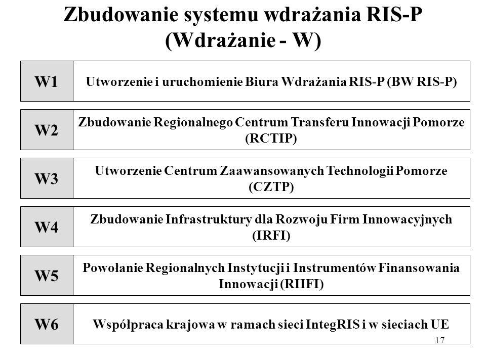 17 Zbudowanie systemu wdrażania RIS-P (Wdrażanie - W) W1 Utworzenie i uruchomienie Biura Wdrażania RIS-P (BW RIS-P) W2 Zbudowanie Regionalnego Centrum Transferu Innowacji Pomorze (RCTIP) W6 Współpraca krajowa w ramach sieci IntegRIS i w sieciach UE W4 Zbudowanie Infrastruktury dla Rozwoju Firm Innowacyjnych (IRFI) W5 Powołanie Regionalnych Instytucji i Instrumentów Finansowania Innowacji (RIIFI) W3 Utworzenie Centrum Zaawansowanych Technologii Pomorze (CZTP)