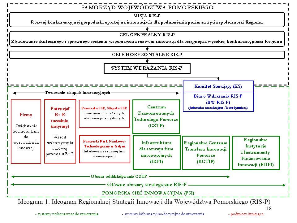 18 - systemy wykonawcze do utworzenia- systemy informacyjno-decyzyjne do utworzenia- podmioty istniejące Ideogram 1.