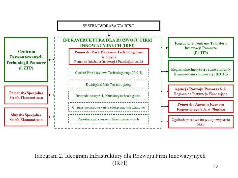 19 Ideogram 2. Ideogram Infrastruktury dla Rozwoju Firm Innowacyjnych (IRFI)