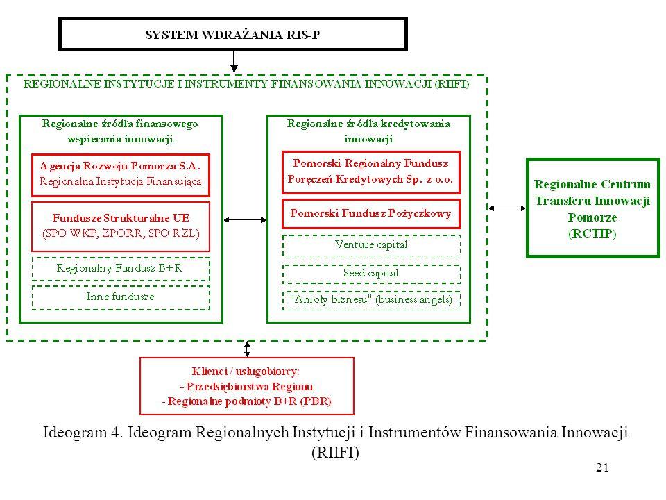 21 Ideogram 4. Ideogram Regionalnych Instytucji i Instrumentów Finansowania Innowacji (RIIFI)