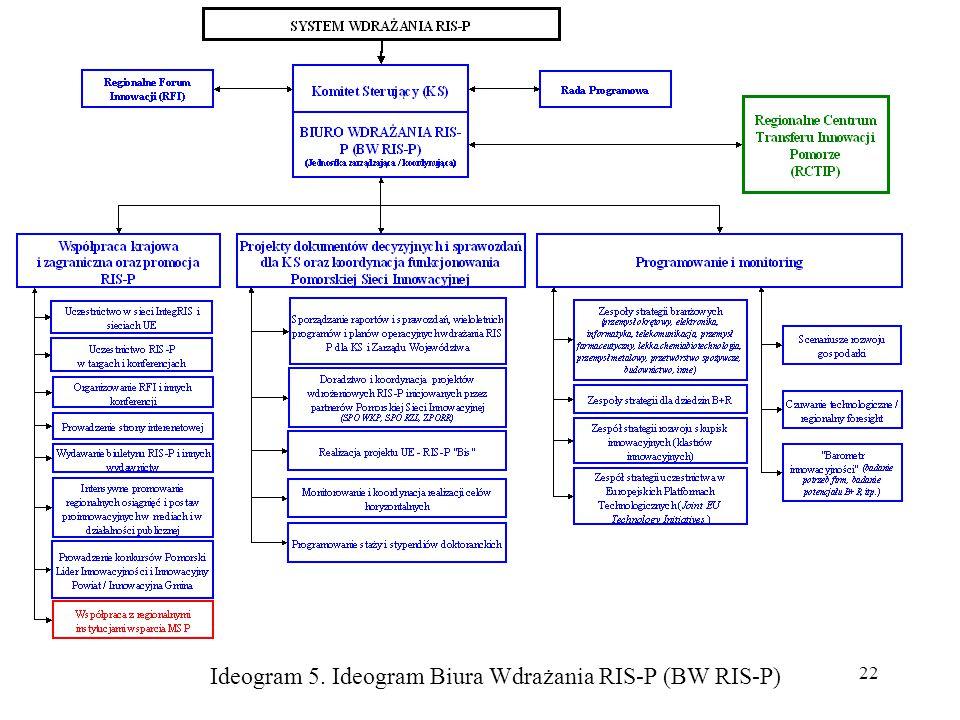 22 Ideogram 5. Ideogram Biura Wdrażania RIS-P (BW RIS-P)
