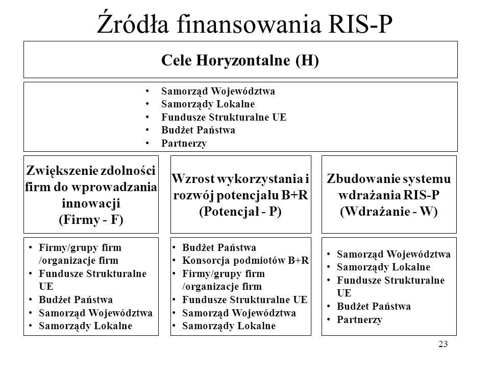 23 Źródła finansowania RIS-P Cele Horyzontalne (H) Samorząd Województwa Samorządy Lokalne Fundusze Strukturalne UE Budżet Państwa Partnerzy Zwiększenie zdolności firm do wprowadzania innowacji (Firmy - F) Wzrost wykorzystania i rozwój potencjału B+R (Potencjał - P) Zbudowanie systemu wdrażania RIS-P (Wdrażanie - W) Firmy/grupy firm /organizacje firm Fundusze Strukturalne UE Budżet Państwa Samorząd Województwa Samorządy Lokalne Budżet Państwa Konsorcja podmiotów B+R Firmy/grupy firm /organizacje firm Fundusze Strukturalne UE Samorząd Województwa Samorządy Lokalne Samorząd Województwa Samorządy Lokalne Fundusze Strukturalne UE Budżet Państwa Partnerzy