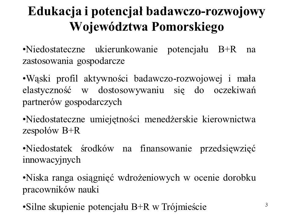3 Edukacja i potencjał badawczo-rozwojowy Województwa Pomorskiego Niedostateczne ukierunkowanie potencjału B+R na zastosowania gospodarcze Wąski profil aktywności badawczo-rozwojowej i mała elastyczność w dostosowywaniu się do oczekiwań partnerów gospodarczych Niedostateczne umiejętności menedżerskie kierownictwa zespołów B+R Niedostatek środków na finansowanie przedsięwzięć innowacyjnych Niska ranga osiągnięć wdrożeniowych w ocenie dorobku pracowników nauki Silne skupienie potencjału B+R w Trójmieście