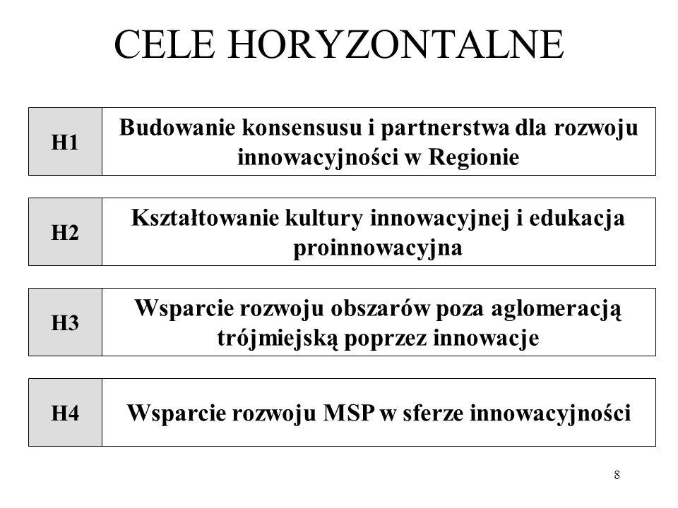 8 CELE HORYZONTALNE H2 Kształtowanie kultury innowacyjnej i edukacja proinnowacyjna H4 Wsparcie rozwoju MSP w sferze innowacyjności H3 Wsparcie rozwoju obszarów poza aglomeracją trójmiejską poprzez innowacje H1 Budowanie konsensusu i partnerstwa dla rozwoju innowacyjności w Regionie