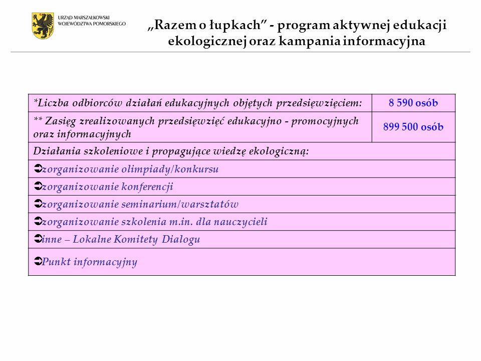 *Liczba odbiorców działań edukacyjnych objętych przedsięwzięciem:8 590 osób ** Zasięg zrealizowanych przedsięwzięć edukacyjno - promocyjnych oraz informacyjnych 899 500 osób Działania szkoleniowe i propagujące wiedzę ekologiczną:  zorganizowanie olimpiady/konkursu  zorganizowanie konferencji  zorganizowanie seminarium/warsztatów  zorganizowanie szkolenia m.in.