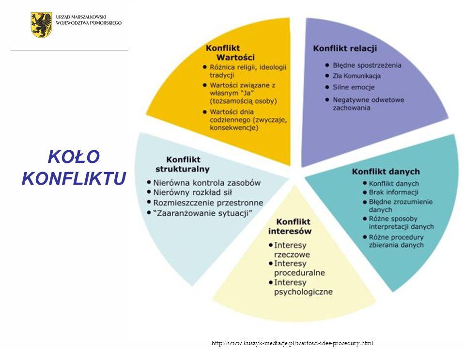 http://www.kuszyk-mediacje.pl/wartosci-idee-procedury.html KOŁO KONFLIKTU