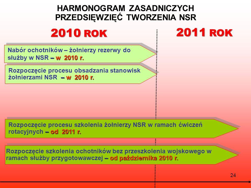 24 HARMONOGRAM ZASADNICZYCH PRZEDSIĘWZIĘĆ TWORZENIA NSR – w 2010 r.