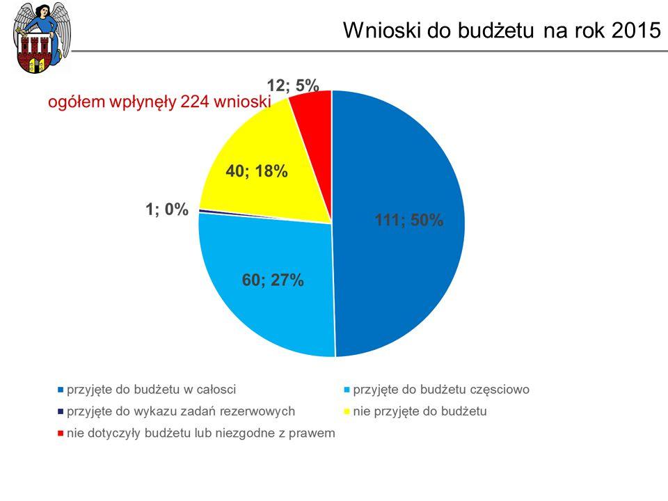 Wnioski do budżetu na rok 2015