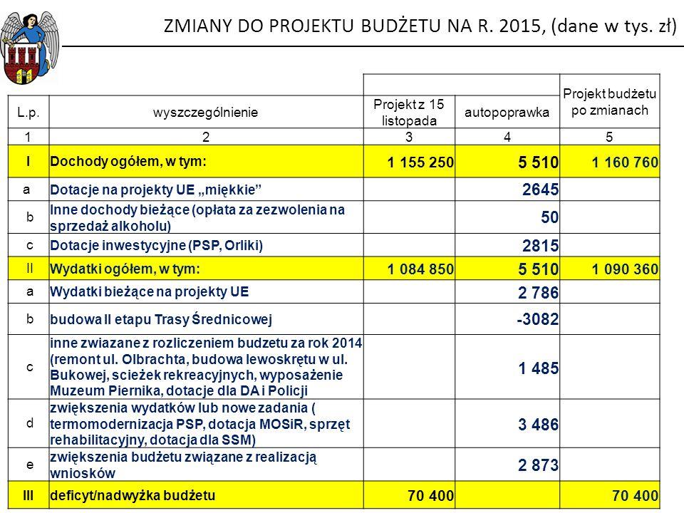 """Projekt budżetu po zmianach L.p.wyszczególnienie Projekt z 15 listopada autopoprawka 12345 IDochody ogółem, w tym: 1 155 250 5 510 1 160 760 a Dotacje na projekty UE """"miękkie 2645 b Inne dochody bieżące (opłata za zezwolenia na sprzedaż alkoholu) 50 cDotacje inwestycyjne (PSP, Orliki) 2815 IIWydatki ogółem, w tym: 1 084 850 5 510 1 090 360 aWydatki bieżące na projekty UE 2 786 bbudowa II etapu Trasy Średnicowej -3082 c inne zwiazane z rozliczeniem budzetu za rok 2014 (remont ul."""