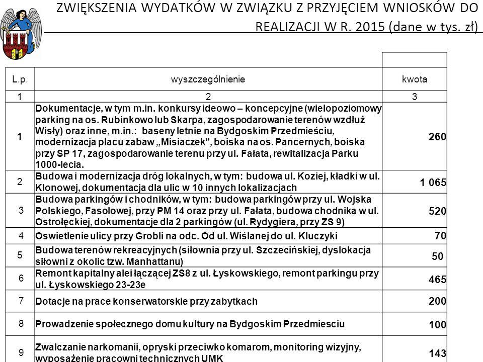 L.p.wyszczególnieniekwota 123 1 Dokumentacje, w tym m.in.
