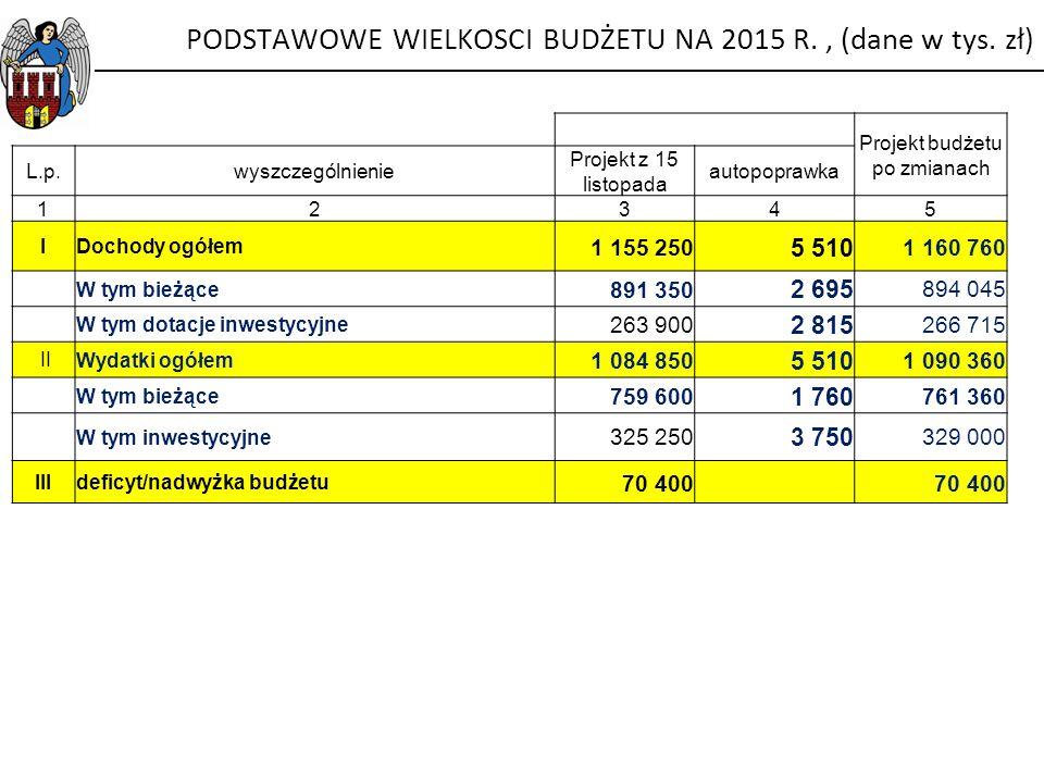 Projekt budżetu po zmianach L.p.wyszczególnienie Projekt z 15 listopada autopoprawka 12345 IDochody ogółem 1 155 250 5 510 1 160 760 W tym bieżące 891