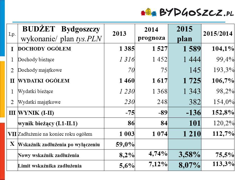 Lp. BUDŻET Bydgoszczy wykonanie/ plan tys.PLN 2013 2014 prognoza 2015 plan 2015/2014 I DOCHODY OGÓŁEM 1 3851 527 1 589 104,1% 1 Dochody bieżące 1 3161