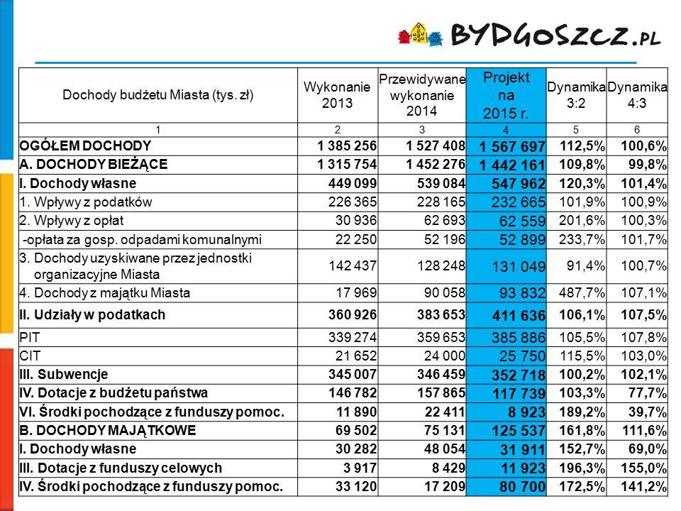 Dochody budżetu Miasta (tys. zł) Wykonanie 2013 Przewidywane wykonanie 2014 Projekt na 2015 r. Dynamika 3:2 Dynamika 4:3 123 4 56 OGÓŁEM DOCHODY1 385