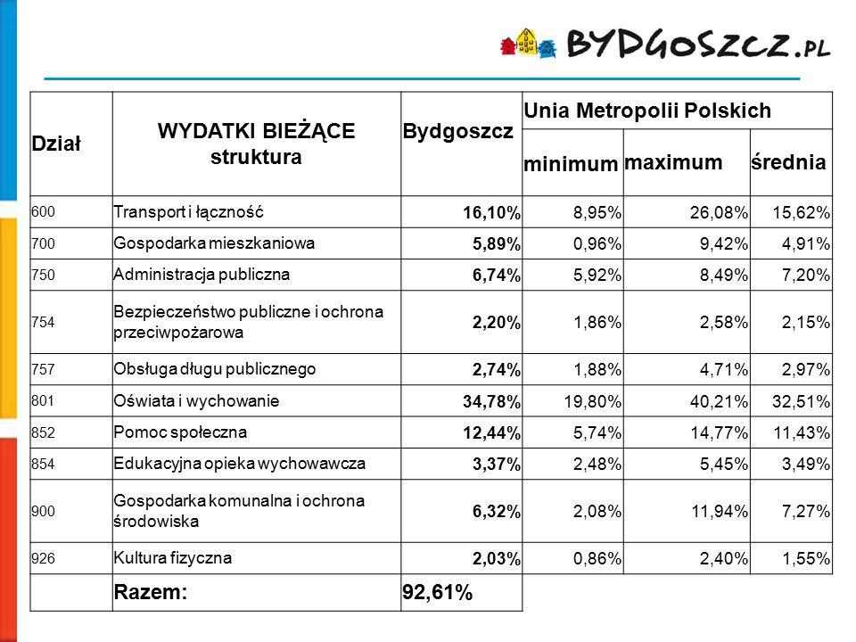Dział WYDATKI BIEŻĄCE struktura Bydgoszcz Unia Metropolii Polskich minimummaximumśrednia 600 Transport i łączność16,10%8,95%26,08%15,62% 700 Gospodark