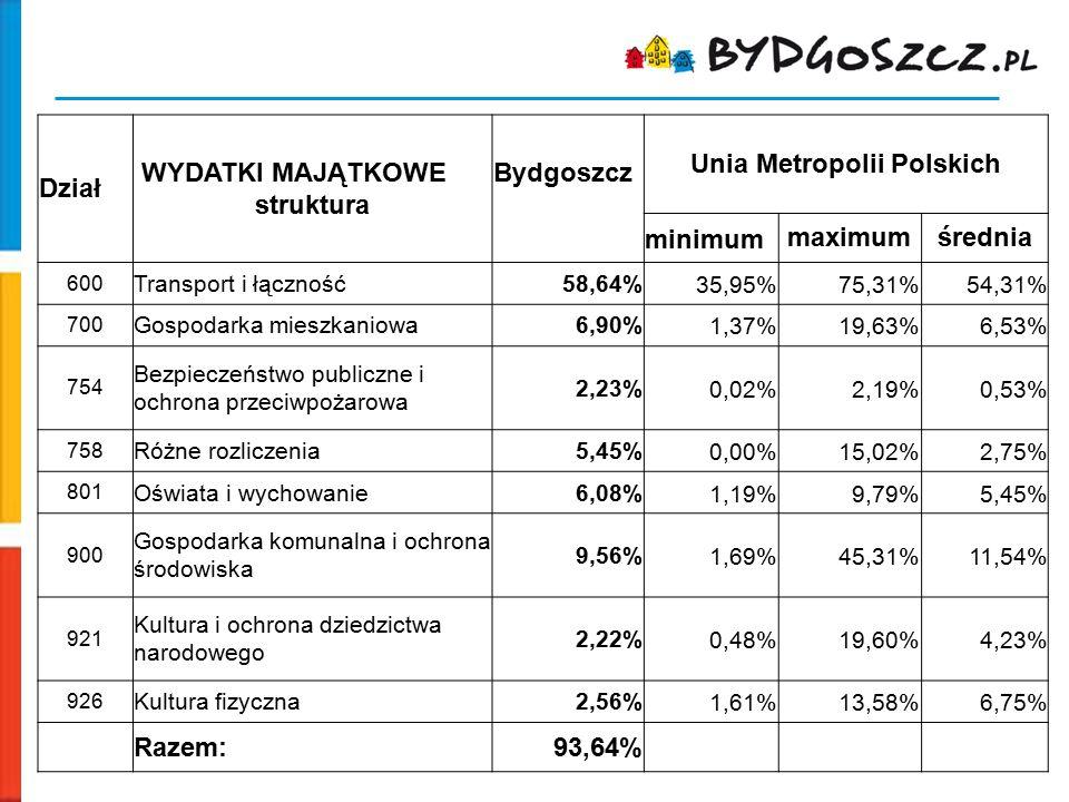 Dział WYDATKI MAJĄTKOWE struktura Bydgoszcz Unia Metropolii Polskich minimummaximumśrednia 600 Transport i łączność58,64%35,95%75,31%54,31% 700 Gospod