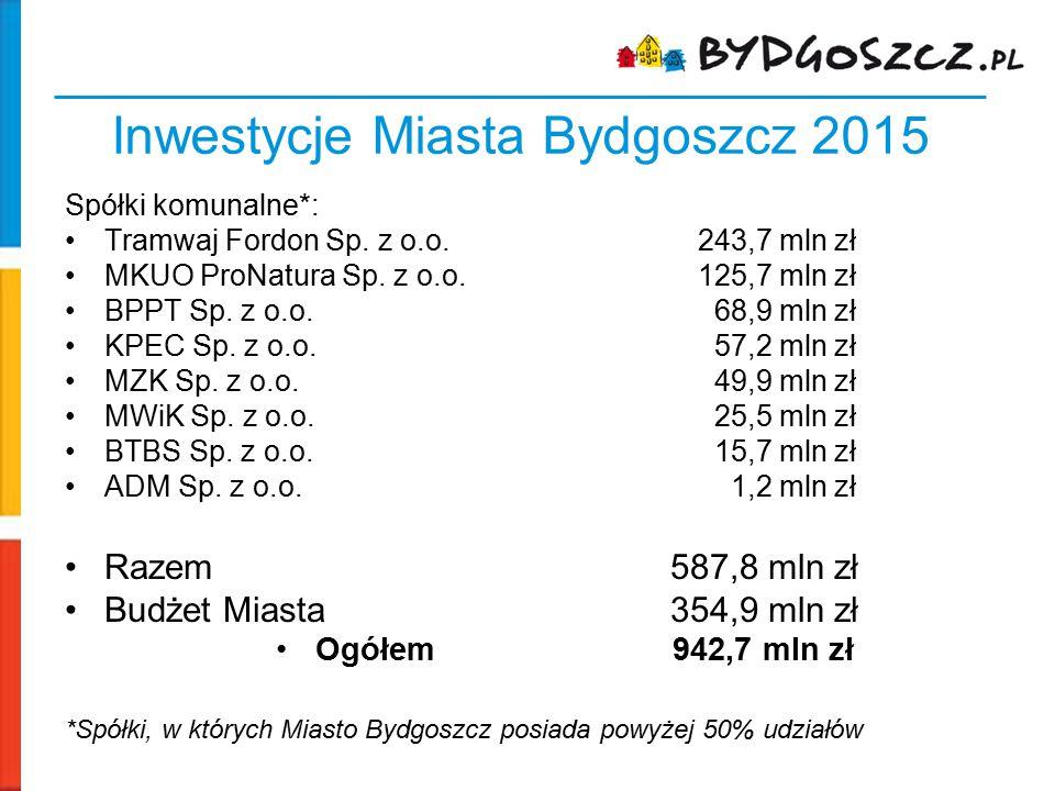 Inwestycje Miasta Bydgoszcz 2015 Spółki komunalne*: Tramwaj Fordon Sp. z o.o.243,7 mln zł MKUO ProNatura Sp. z o.o.125,7 mln zł BPPT Sp. z o.o. 68,9 m