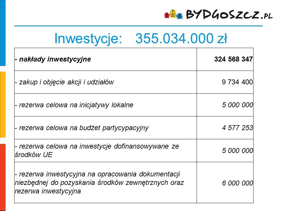 Inwestycje: 355.034.000 zł - nakłady inwestycyjne324 568 347 - zakup i objęcie akcji i udziałów9 734 400 - rezerwa celowa na inicjatywy lokalne5 000 0