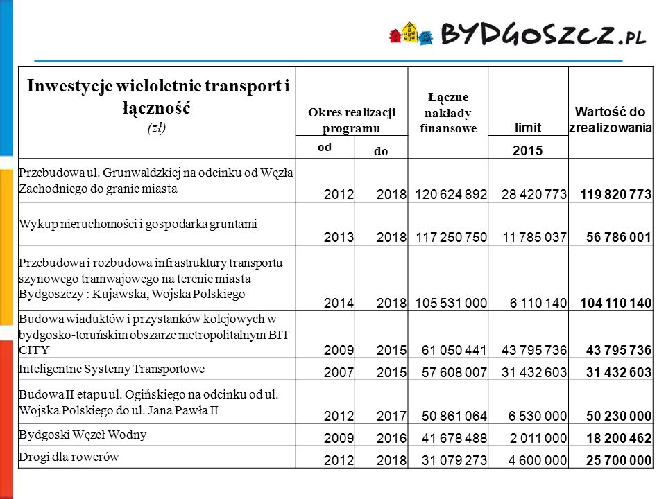 Inwestycje wieloletnie transport i łączność (zł) Okres realizacji programu Łączne nakłady finansowe limit Wartość do zrealizowania od do 2015 Przebudo