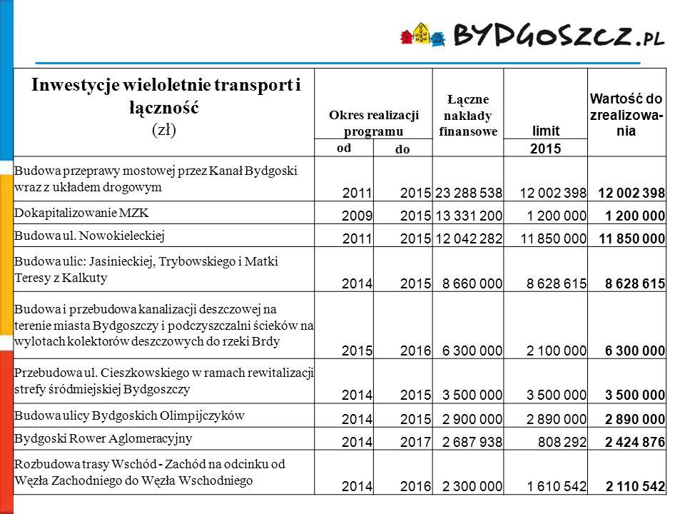 Inwestycje wieloletnie transport i łączność (zł) Okres realizacji programu Łączne nakłady finansowe limit Wartość do zrealizowa- nia od do 2015 Budowa
