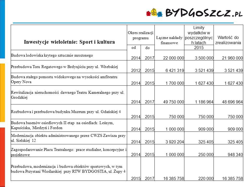 Inwestycje wieloletnie: Sport i kultura Okres realizacji programu Łączne nakłady finansowe Limity wydatków w poszczególnyc h latach Wartość do zrealiz