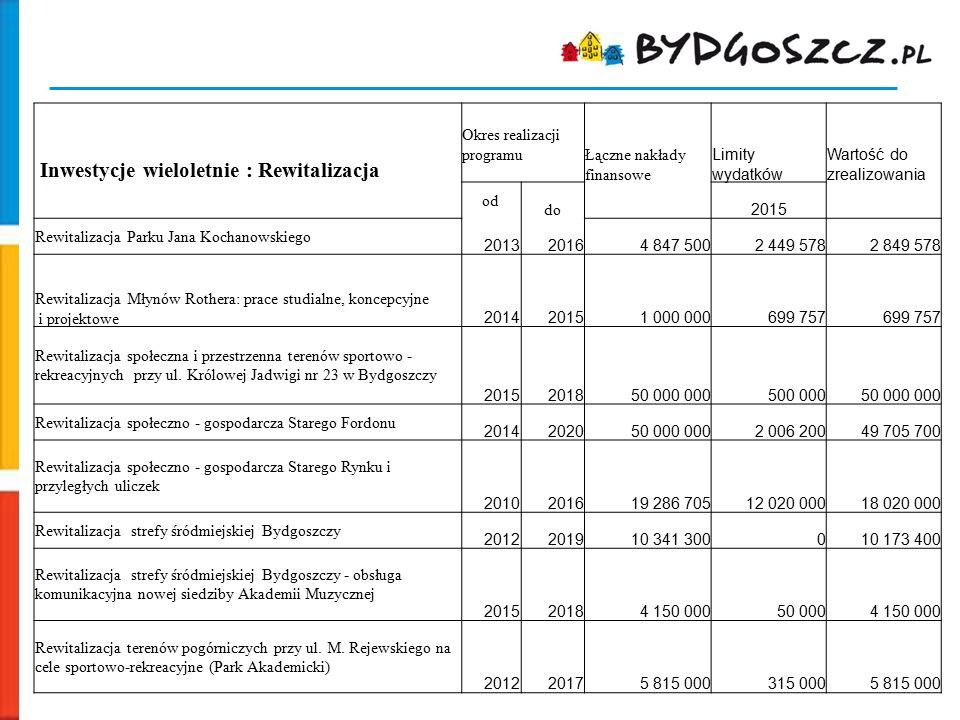 Inwestycje wieloletnie : Rewitalizacja Okres realizacji programu Łączne nakłady finansowe Limity wydatków Wartość do zrealizowania od do 2015 Rewitali