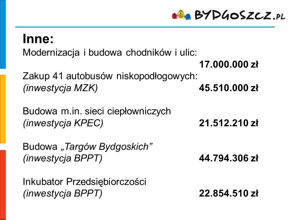 Inne: Modernizacja i budowa chodników i ulic: 17.000.000 zł Zakup 41 autobusów niskopodłogowych: (inwestycja MZK)45.510.000 zł Budowa m.in. sieci ciep