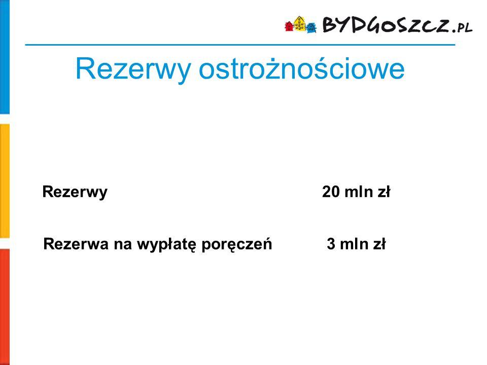 Rezerwy ostrożnościowe Rezerwy 20 mln zł Rezerwa na wypłatę poręczeń 3 mln zł