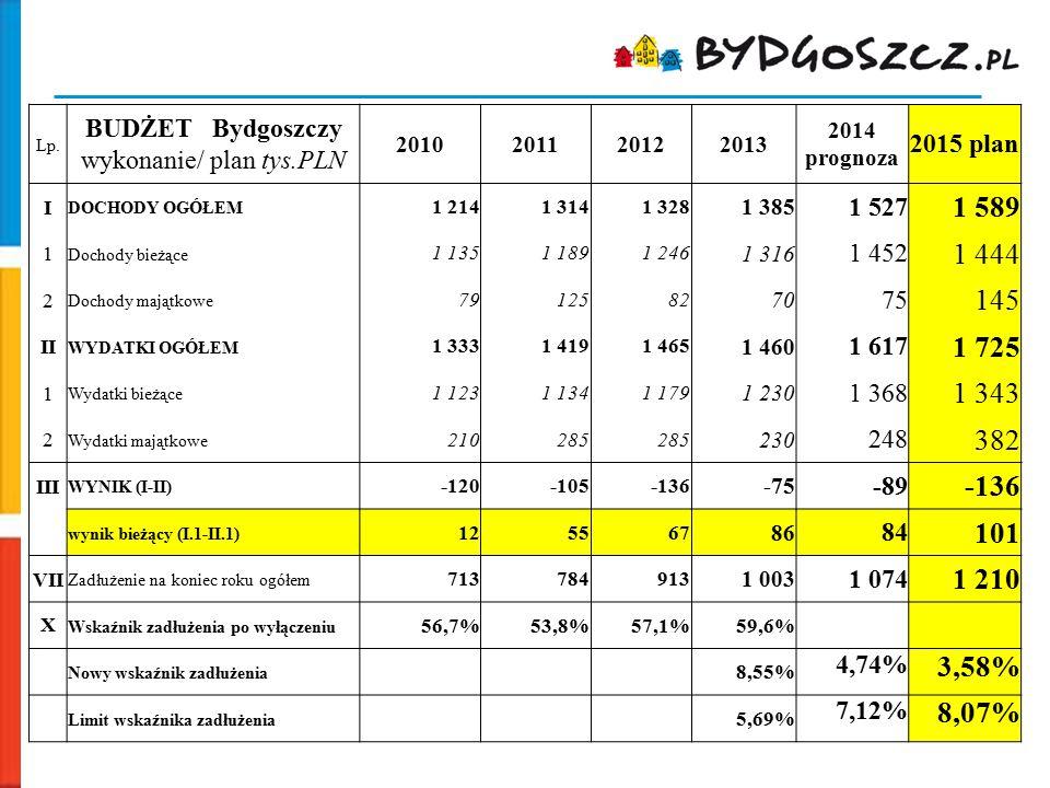 Lp. BUDŻET Bydgoszczy wykonanie/ plan tys.PLN 2010201120122013 2014 prognoza 2015 plan I DOCHODY OGÓŁEM 1 2141 3141 328 1 385 1 527 1 589 1 Dochody bi