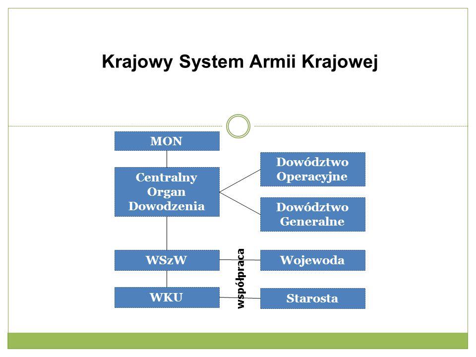 Krajowy System Armii Krajowej MON Dowództwo Operacyjne Centralny Organ Dowodzenia Dowództwo Generalne WSzW WKU Wojewoda Starosta współpraca