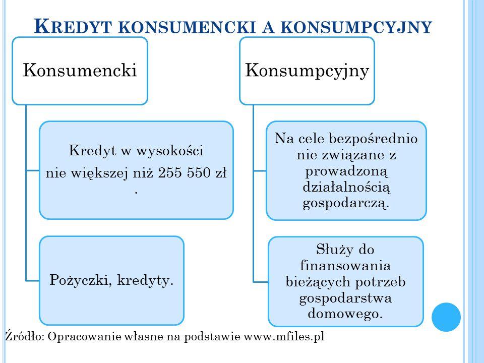 K REDYT KONSUMENCKI A KONSUMPCYJNY Konsumencki Kredyt w wysokości nie większej niż 255 550 zł. Pożyczki, kredyty. Konsumpcyjny Na cele bezpośrednio ni