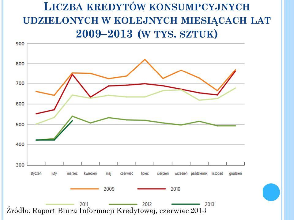 L ICZBA KREDYTÓW KONSUMPCYJNYCH UDZIELONYCH W KOLEJNYCH MIESIĄCACH LAT 2009–2013 ( W TYS. SZTUK ) Źródło: Raport Biura Informacji Kredytowej, czerwiec