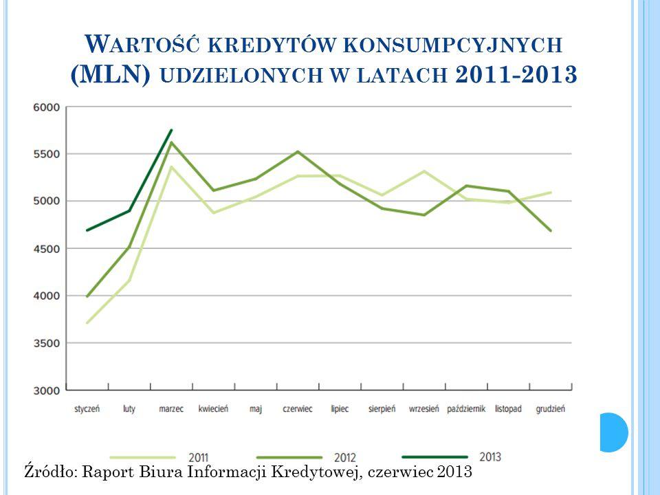 W ARTOŚĆ KREDYTÓW KONSUMPCYJNYCH (MLN) UDZIELONYCH W LATACH 2011-2013 Źródło: Raport Biura Informacji Kredytowej, czerwiec 2013