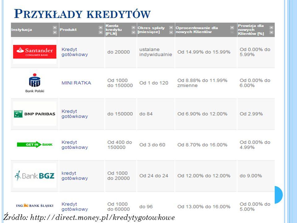 P RZYKŁADY KREDYTÓW Źródło: http://direct.money.pl/kredytygotowkowe