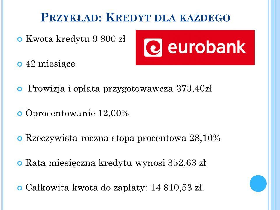P RZYKŁAD : K REDYT DLA KAŻDEGO Kwota kredytu 9 800 zł 42 miesiące Prowizja i opłata przygotowawcza 373,40zł Oprocentowanie 12,00% Rzeczywista roczna