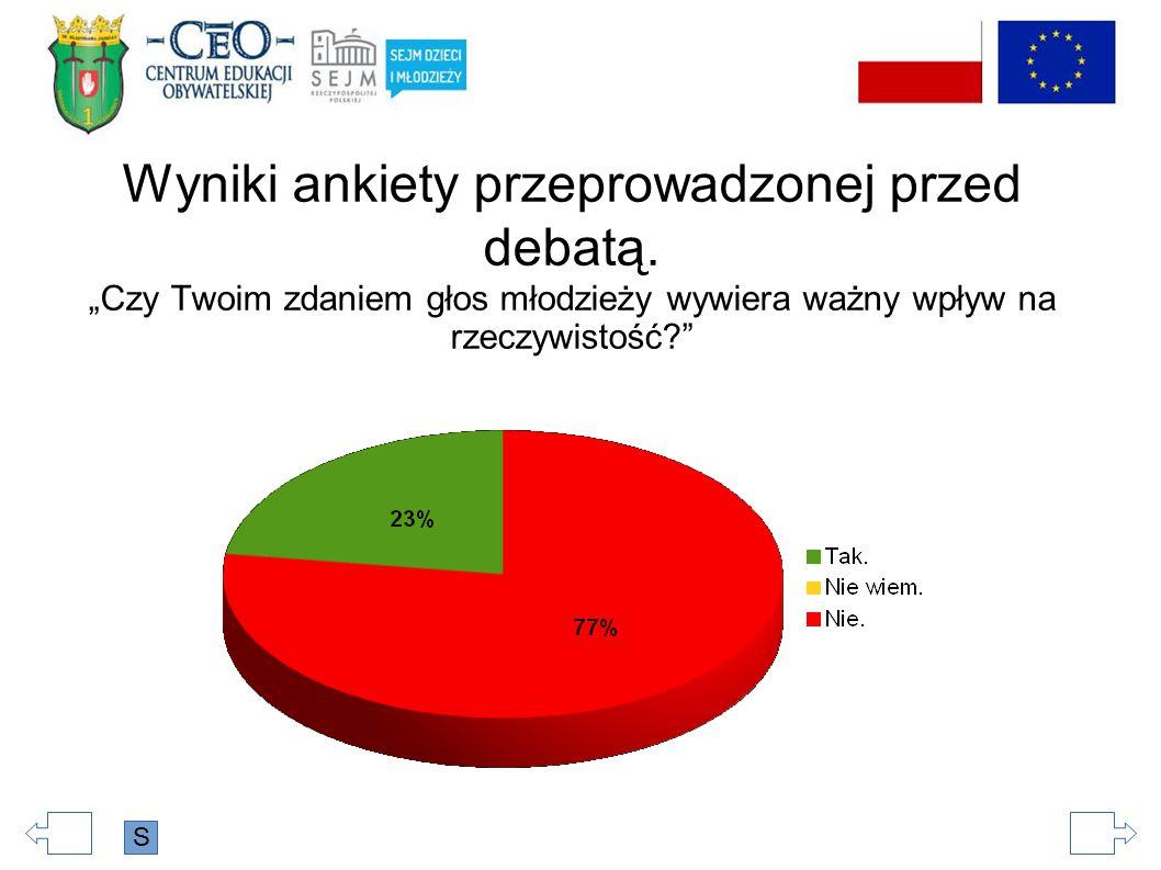 Wyniki ankiety przeprowadzonej przed debatą.