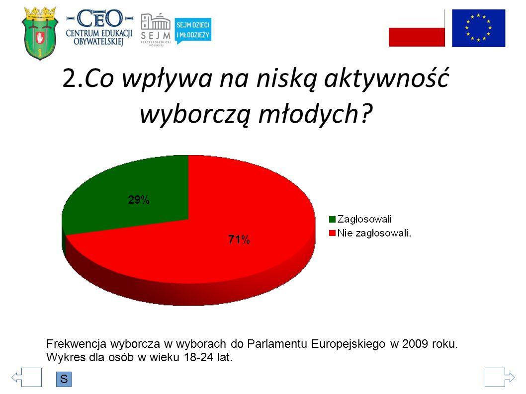 2.Co wpływa na niską aktywność wyborczą młodych? Frekwencja wyborcza w wyborach do Parlamentu Europejskiego w 2009 roku. Wykres dla osób w wieku 18-24