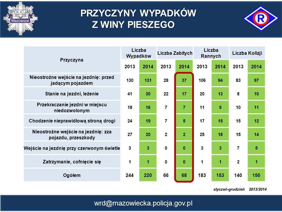 wrd@mazowiecka.policja.gov.pl Przyczyna Liczba Wypadków Liczba Zabitych Liczba Rannych Liczba Kolizji 20132014201320142013201420132014 Nieostrożne wej