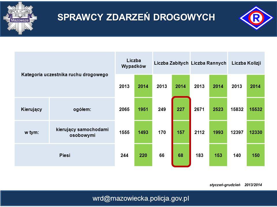 wrd@mazowiecka.policja.gov.pl SPRAWCY ZDARZEŃ DROGOWYCH SPRAWCY ZDARZEŃ DROGOWYCH Kategoria uczestnika ruchu drogowego Liczba Wypadków Liczba Zabitych