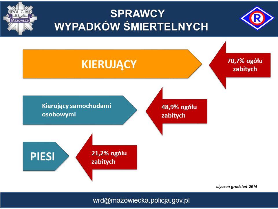 wrd@mazowiecka.policja.gov.pl SPRAWCY SPRAWCY WYPADKÓW ŚMIERTELNYCH KIERUJĄCY Kierujący samochodami osobowymi PIESI 70,7% ogółu zabitych 48,9% ogółu z